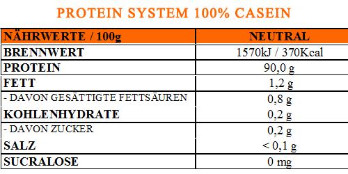 protein-system-casein-tabelle-1